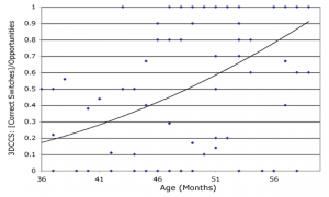 Flexibility in 3DCCS test by age, Deak & Wiseheart, under review 2014